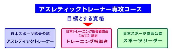アスレティックトレーナー(AT)コースでの目標資格